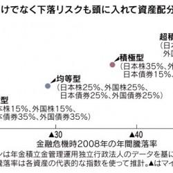 分散投資の効果とは?キモは国内債券の割合、分散投資のメリットまとめ