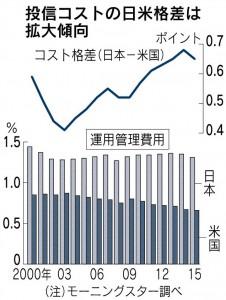 日米の投信コスト