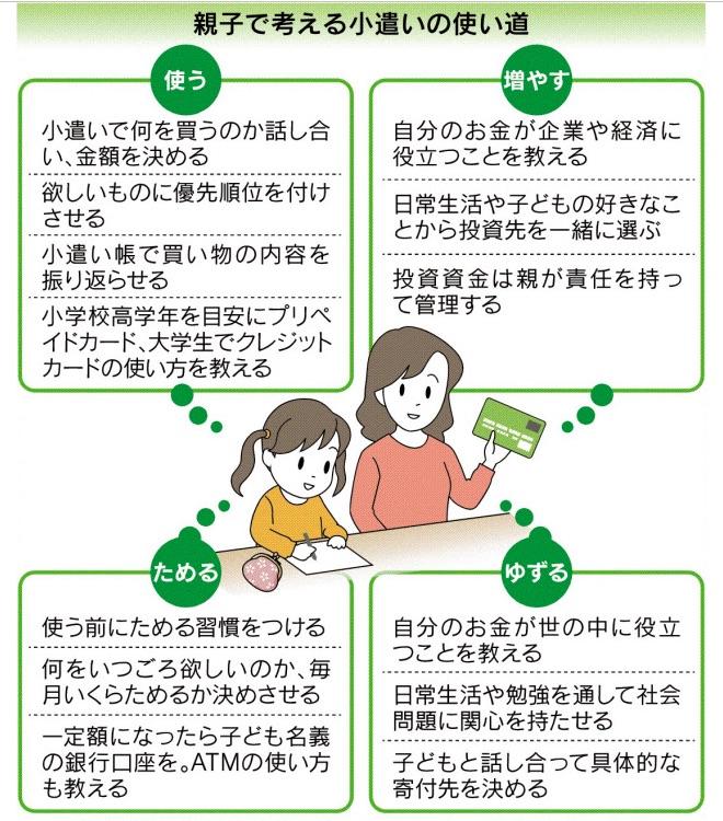 子どもに教えるお金の役割