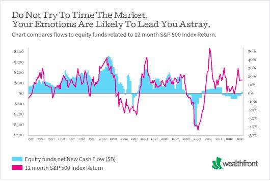 株価と投資額