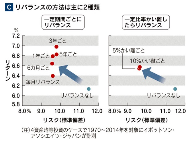 %e3%83%aa%e3%83%90%e3%83%a9%e3%83%b3%e3%82%b9%e3%81%ae%e6%96%b9%e6%b3%95