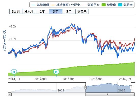 世界経済インデックスファンド3