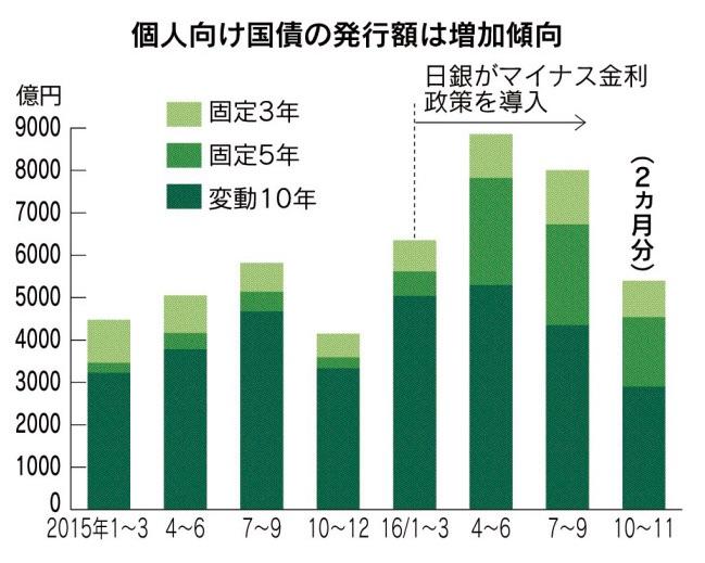 個人向け国債変動10年