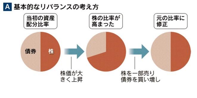 %e3%83%aa%e3%83%90%e3%83%a9%e3%83%b3%e3%82%b9%e3%81%ae%e8%80%83%e3%81%88%e6%96%b9