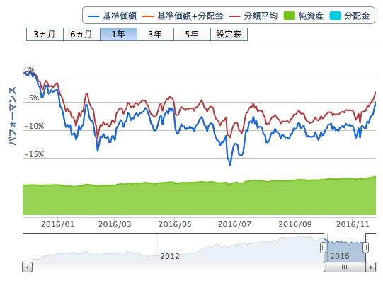 世界経済インデックスファンド2