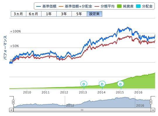 世界経済インデックスファンド5