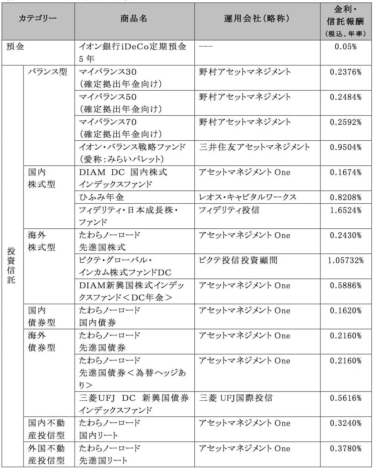 信託 投資 イオン 銀行