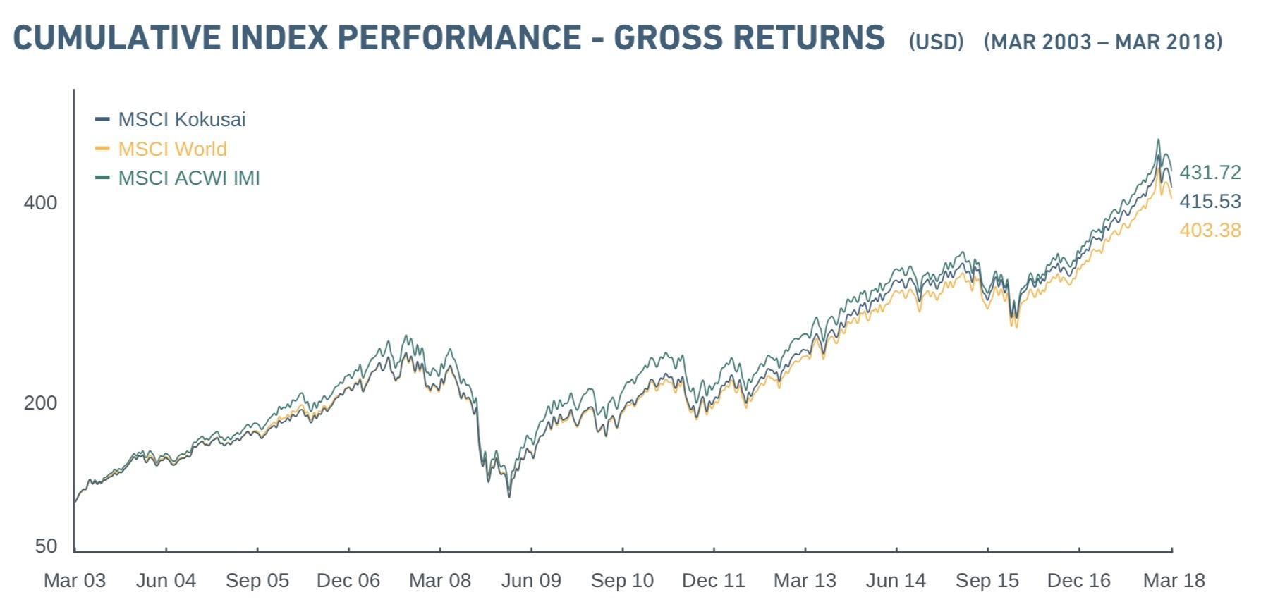 MSCIコクサイのチャートと構成国・組入比率。 | 低コストの投資信託で資産形成 | LoLo Investors